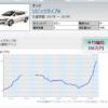 なんでこんなことに?? シビックタイプR FD2の中古車価格が高騰中!