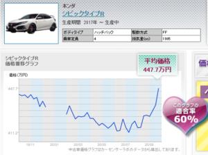 FK8 used car price transition