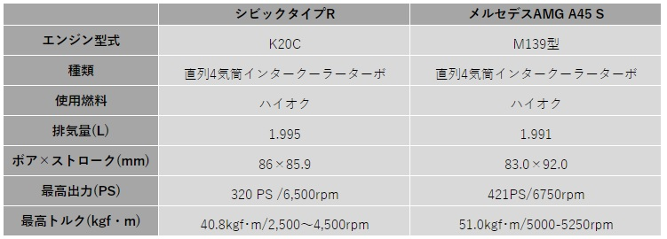 K20C VS M139 spec comparison