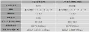 K20C VS M139 spec comparison