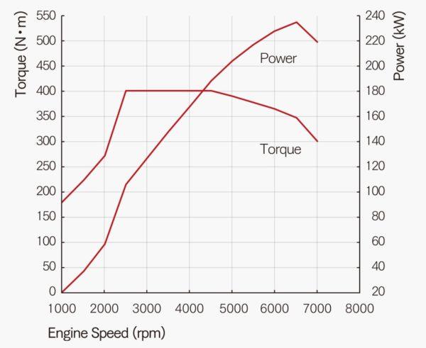 Civic Type R Engine Torque Curve