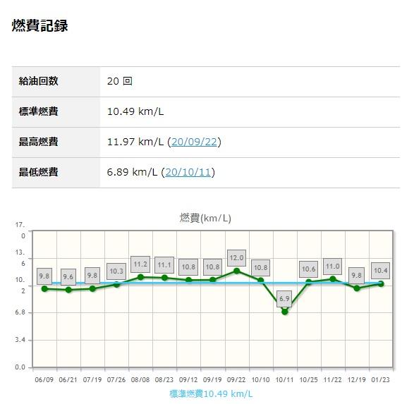 FK8 CIVIC Type R Fuel Economy