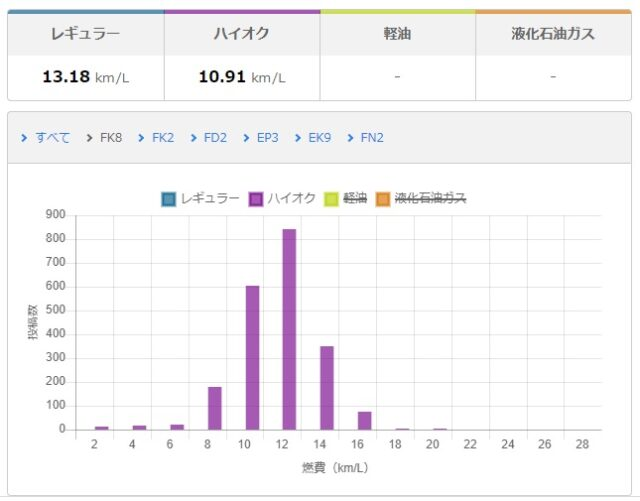 General FK8 fuel economy data